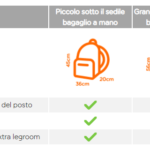 Easyjet e il bagaglio a mano